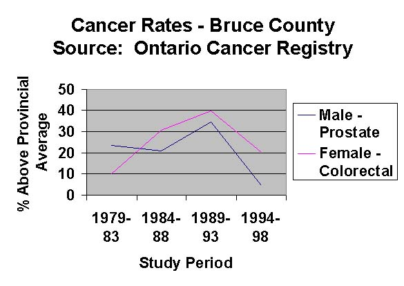 Bruce County Cancer Statistics 79-98